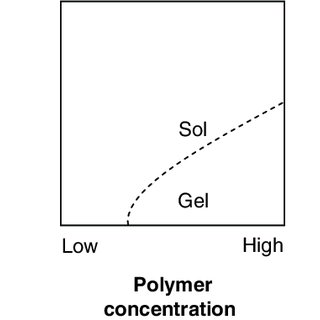 (PDF) Biodegradable thermosensitive copolymer hydrogels