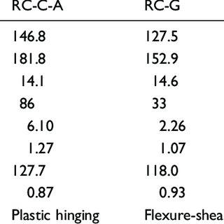 (PDF) Seismic retrofitting of rectangular reinforced