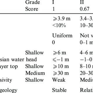 (PDF) Evaluation of Urban Underground Space Resources