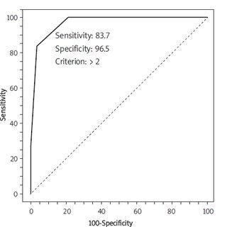 The area under the ROC curve (AUC) was 0.97 (95% CI 0.92-0