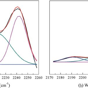 The elemental analysis of the stabilized fibers | Download Table