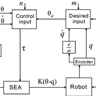 (PDF) Iterative learning impedance control for