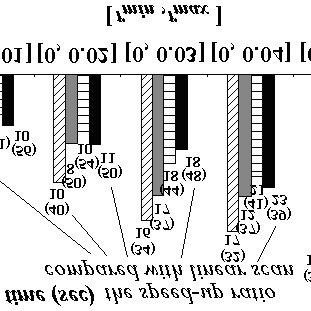 Performance versus N (J-PRank). (a) lU À lU. (b) lS À lS