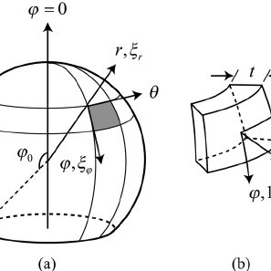 (a) Geometry of the spherical shell; (b) differential