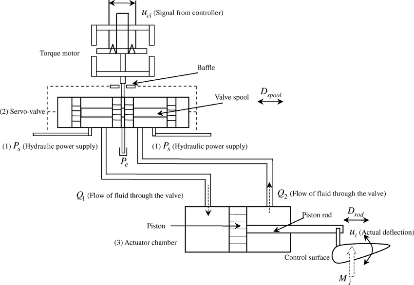 Schematic diagram of a hydraulic driven control surface
