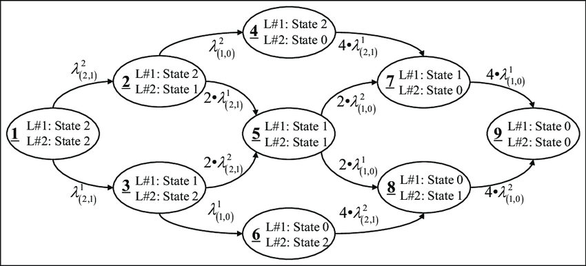 Markov model for lines 1 and 2 with interaction (the