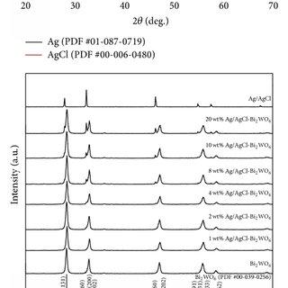 XPS spectra of Ag/AgCl (10 wt%)-Bi2WO6 composite: (a
