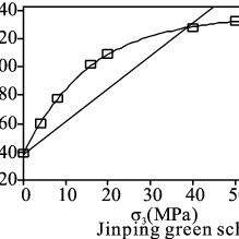 (PDF) Confined compressive strength model of rock for