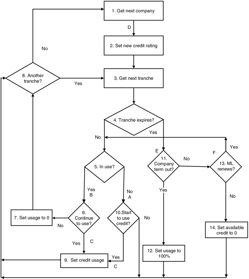 This process-flow diagram shows the simulation logic for