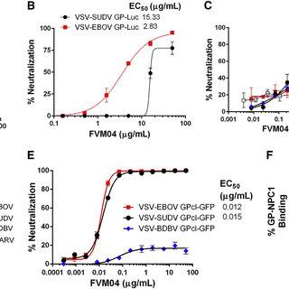 (PDF) Antibody Treatment of Ebola and Sudan Virus