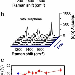 ( a ) Comparison of CV spectra from graphene-shielded SERS