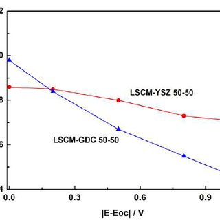 Comparison of Rp values from LSCM-YSZ composite and LSCM