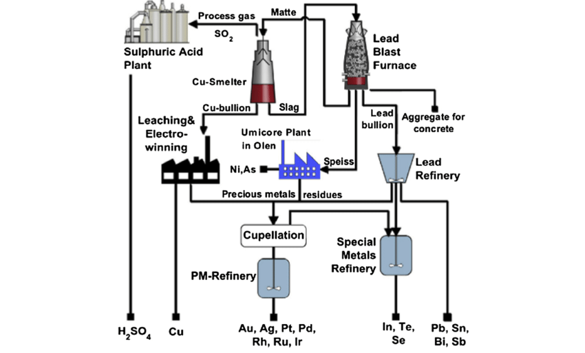 Flow sheet of Hoboken integrated smelter and refinery