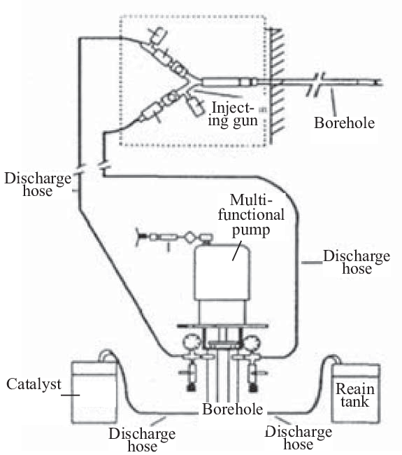 Grouting schematic diagram of multifunction pneumatic