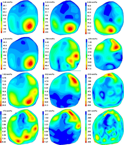 small resolution of the deflection shapes of tm motion simulated by the fe model of a human ear under