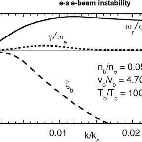 (PDF) Particle-in-cell simulations of velocity scattering