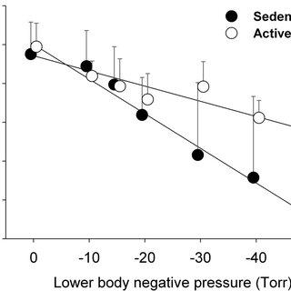 Cardiac output (Q), total peripheral resistance (TPR
