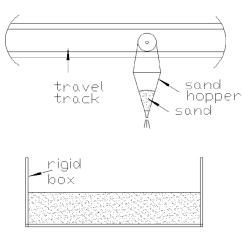 Hopper Setup Diagram Iota Emergency Ballast Wiring Of Travelling Pluviation System Apparatus Sand Was Pluviated Download Scientific