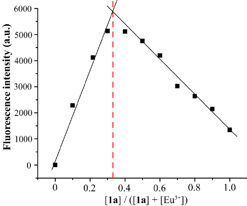 Figure S35. Job's plot of 1a and Eu 3+ in CH 3 OH. The