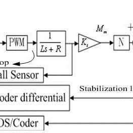 Three-dimensional CAD structural model of a two-axis ISP