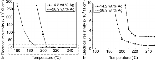 Electrical resistivity curves of the paste (14.2 wt.% and