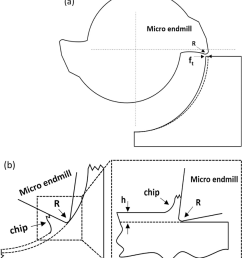 a schematic diagram of 2d milling process in 180 of tool rotation  [ 850 x 976 Pixel ]