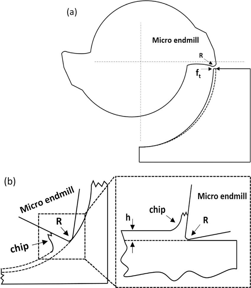 hight resolution of  a schematic diagram of 2d milling process in 180 of tool rotation