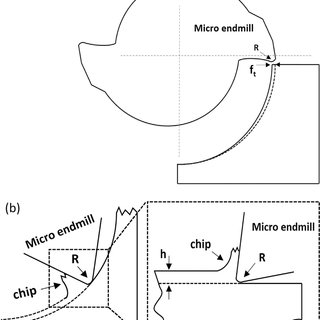 (PDF) Finite element modelling on cutting mechanism of