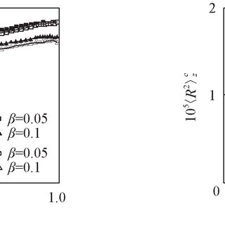 (PDF) Z-Average Radius of Gyration of Polymers in the