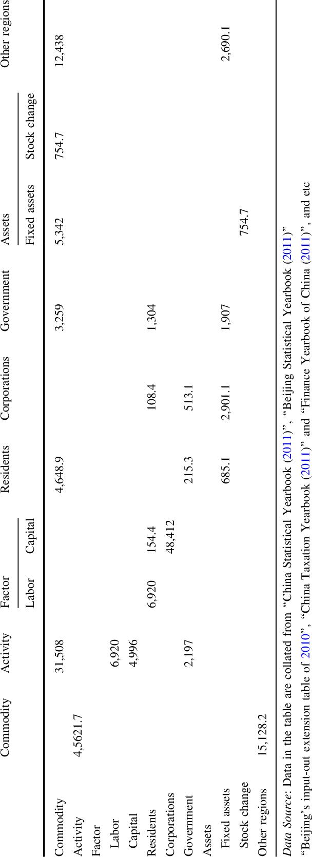 Beijing social accounting matrix of 2010 (Unit:hundred