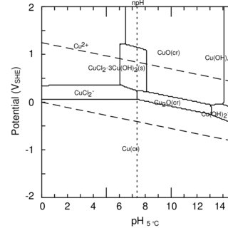 (PDF) The effect of chloride ion concentration on
