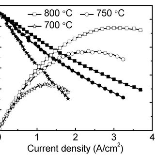 (a) High temperature XRD patterns for Ca3Co2O6 tested in