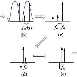 (PDF) Refractive index sensor based on tilted fiber Bragg