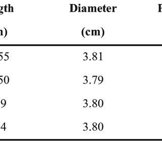 The effect of exponent (N w ) on relative permeability to