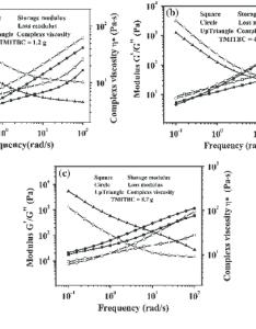 The storage and loss modulus complex viscosity comparison chart of download scientific diagram also rh researchgate
