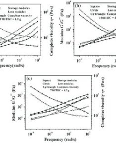 The storage and loss modulus complex viscosity comparison chart of  st co also rh researchgate