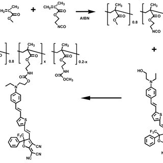 Synthesis scheme of HB polymer based on ring-open