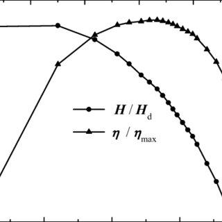 (PDF) Comparison of cavitation prediction for a