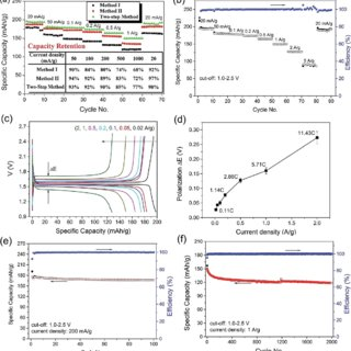 XRD patterns of (a) LTO–G composite prepared by different