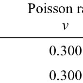 (PDF) Evaluation of limit load analysis for pressure