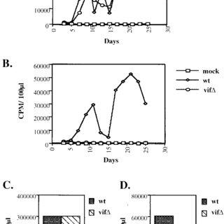 (PDF) Association of Human Immunodeficiency Virus Type 1