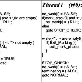 Pseudo code of marking phase termination detection