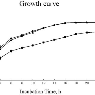 Growth curve of E. tarda strains. y axis: OD540 values of