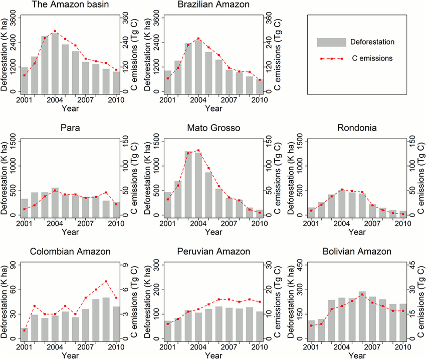 Trends of deforestation and associated carbon emissions