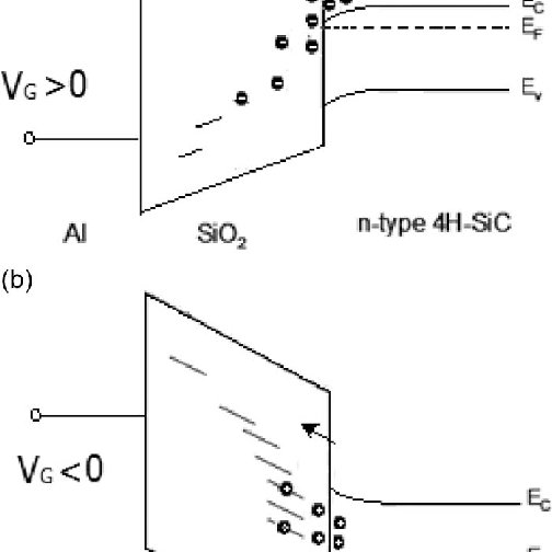Schematic band diagrams for (a) n-substrate/4H-SiC