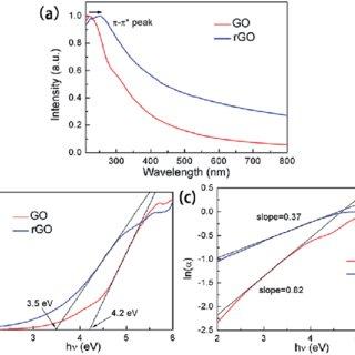 (a) Cyclic voltammograms (CV) of GO, rGO and the glassy