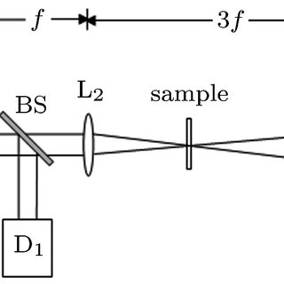 (PDF) Theory of Z-scan technique using Gaussian-Bessel