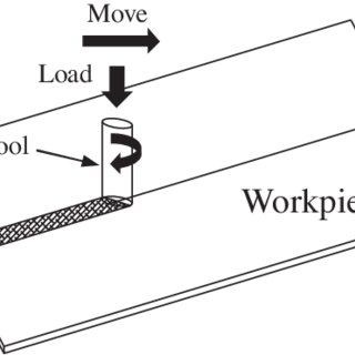 (PDF) Heat Transfer Modeling of the Friction Extrusion Process