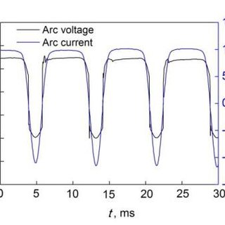 (PDF) Production and Properties of a Wire-Arc Additive