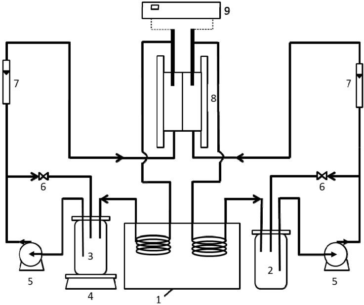 Schematic diagram of FO setup: (1) water bath; (2) draw